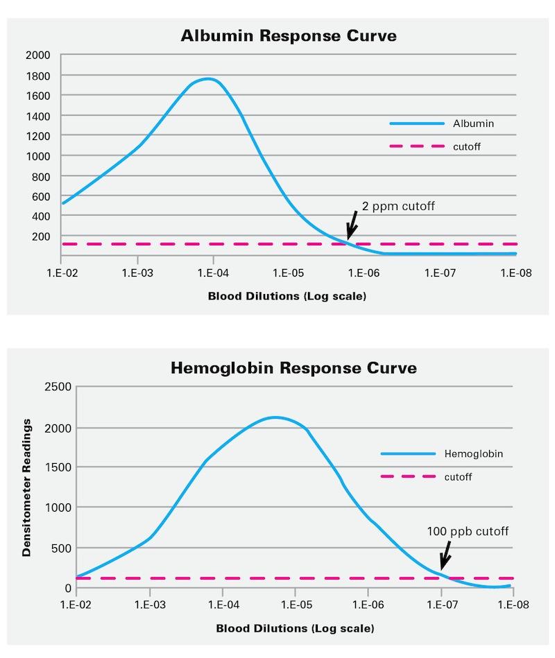 In Vitro Response Curves