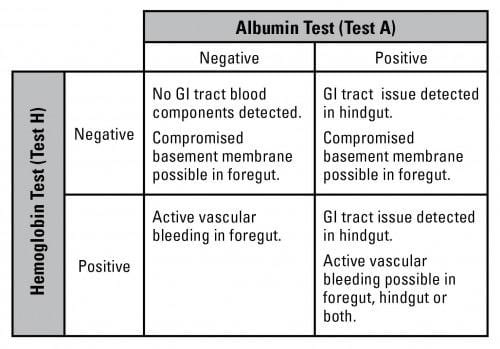 hemoglobin test and albumin test